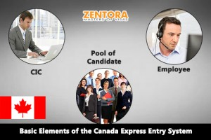 Basic_Elements_of_the_Canada_Express_Entry_System1